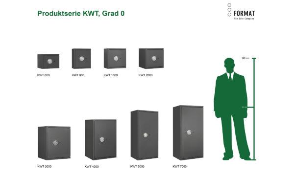 KWT-Grad-0-Produktübersicht